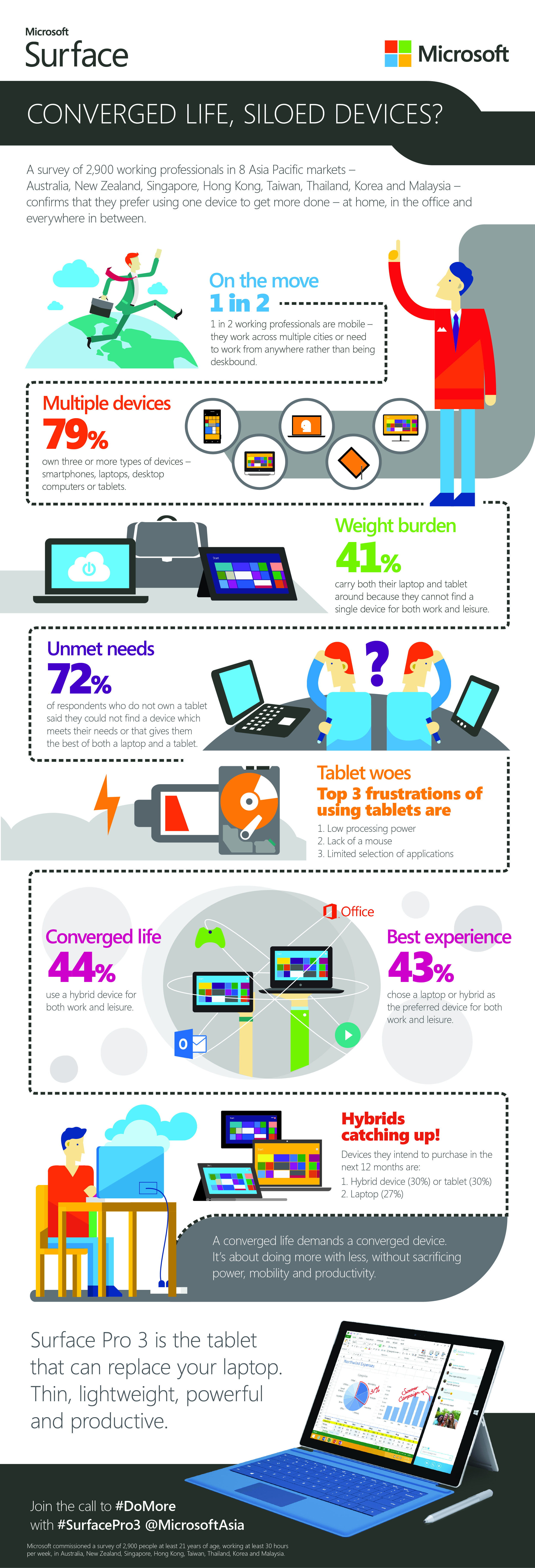 APAC SurfacePro3 infographic FINAL 1_editing_legal